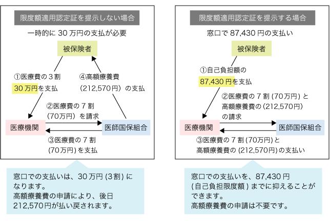 限度額適用認定証|保険給付|東京都医師国民健康保険組合